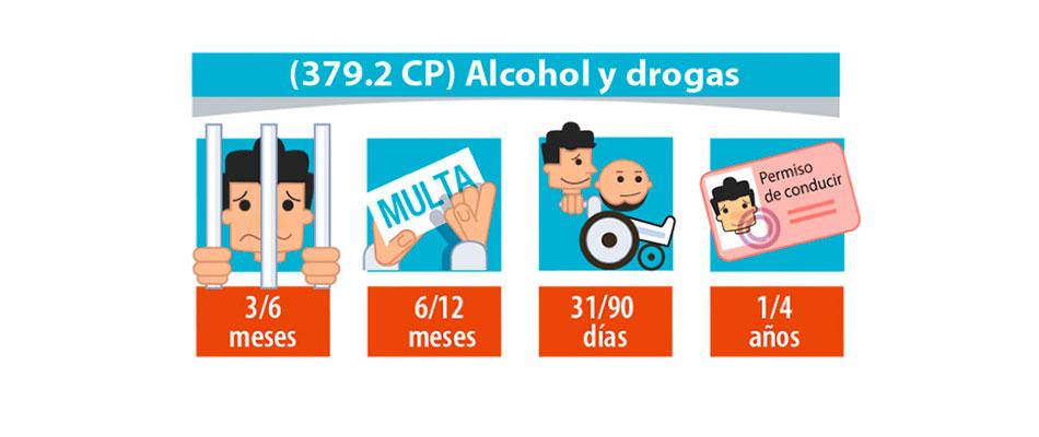 Conducción bajo la influencia del alcohol y drogas
