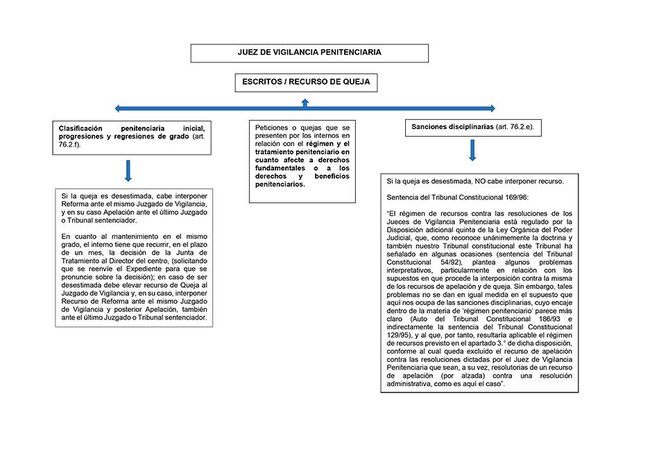 Sistema de recursos en el ámbito penitenciario